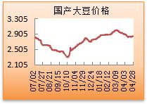 大豆价格走势图